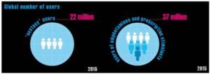 Ecstasy- und Methkonsumenten weltweit