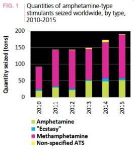 Methhandel Grafik